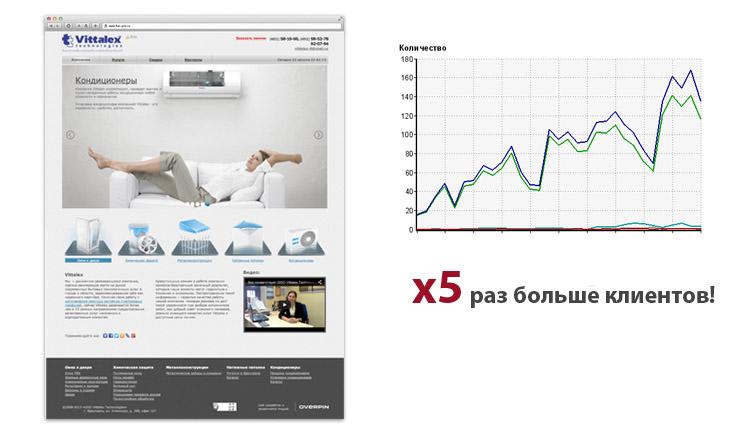 Продвижение «Vittalex» - изображение 1